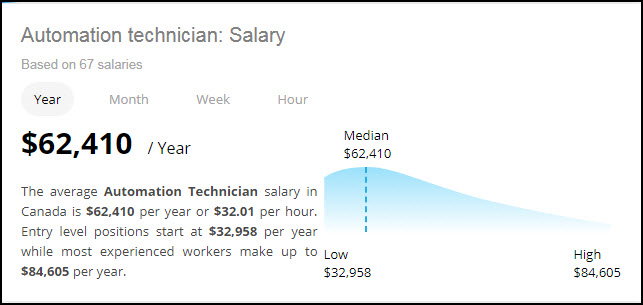 Average AT Salary