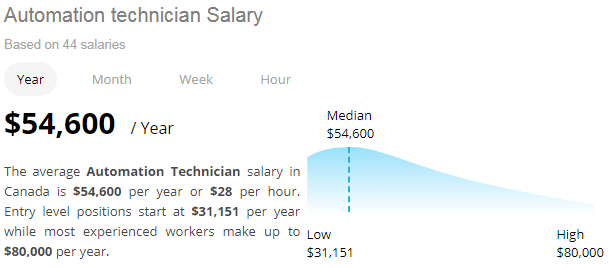 Automation Technician Salary
